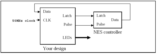 EECS 270: Lab 7 Nes Controller Wiring Diagram on nes controller disassembly, joystick connection diagram, nes controller schematic, nes controller cable, nes controller dimensions, nes joystick, xbox 360 controller diagram, nes controller circuit, nes controller plug, nes four score, playstation 3 connections diagram, nes pinouts, nes to usb, ps3 diagram,