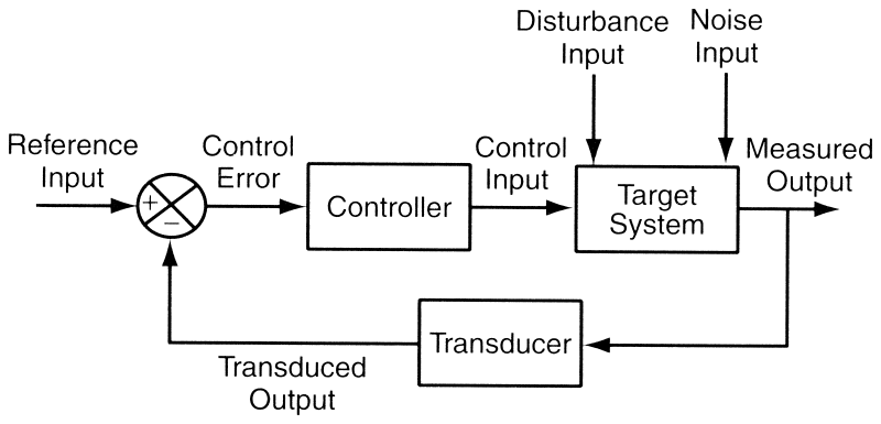 Basic introduction to feedback control